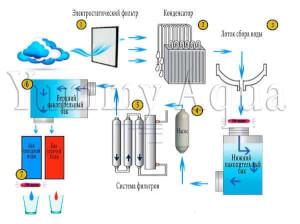 Технология-работы-атмосферного-генератора