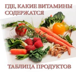 gde-kakie-vitaminy-soderzhatsya